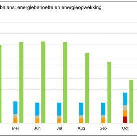 Maakt u energetische keuzes op basis van de EPC?